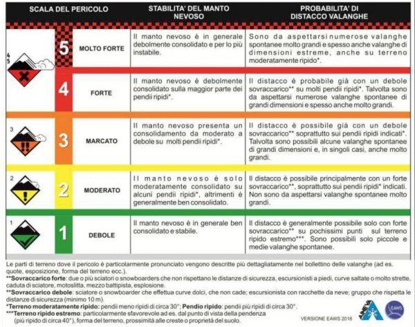 Classificazione valanghe e scala del pericolo - Qui Montagna