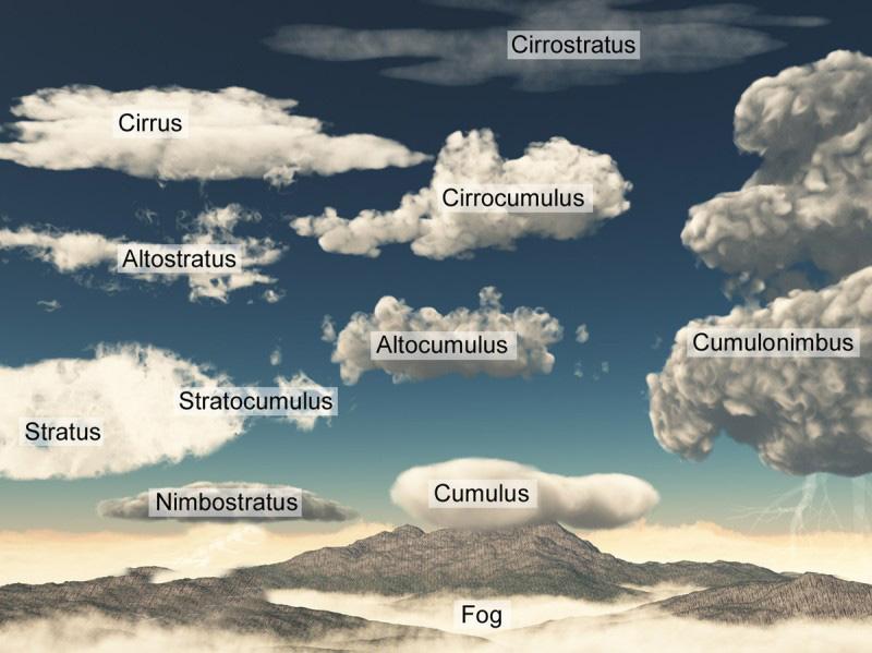 genere e varietà nubi